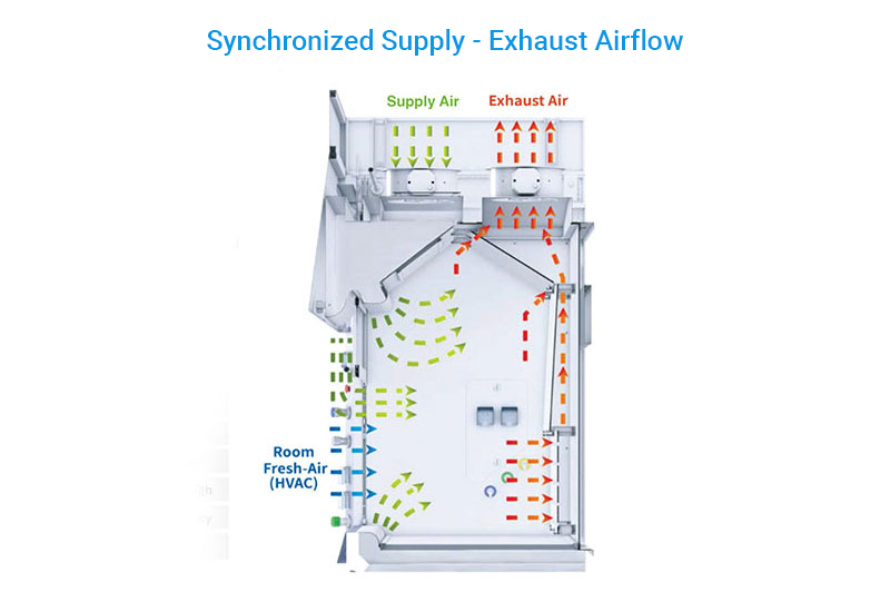 Synchronized Supply Chemical Containment Device – Inner Design